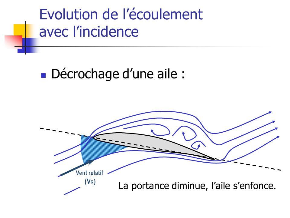 Décrochage dune aile : La portance diminue, laile senfonce.