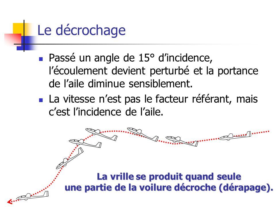 Le décrochage Passé un angle de 15° dincidence, lécoulement devient perturbé et la portance de laile diminue sensiblement.