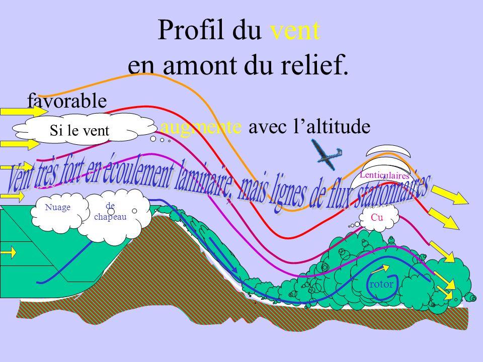 Radiosondage de Lyon
