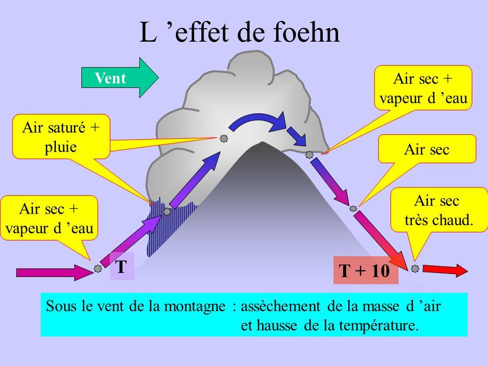 L effet de foehn Vent Air sec + vapeur d eau Si la particule monte… Que fait la pression?... Elle baisse Que fait alors la température?... Elle baisse