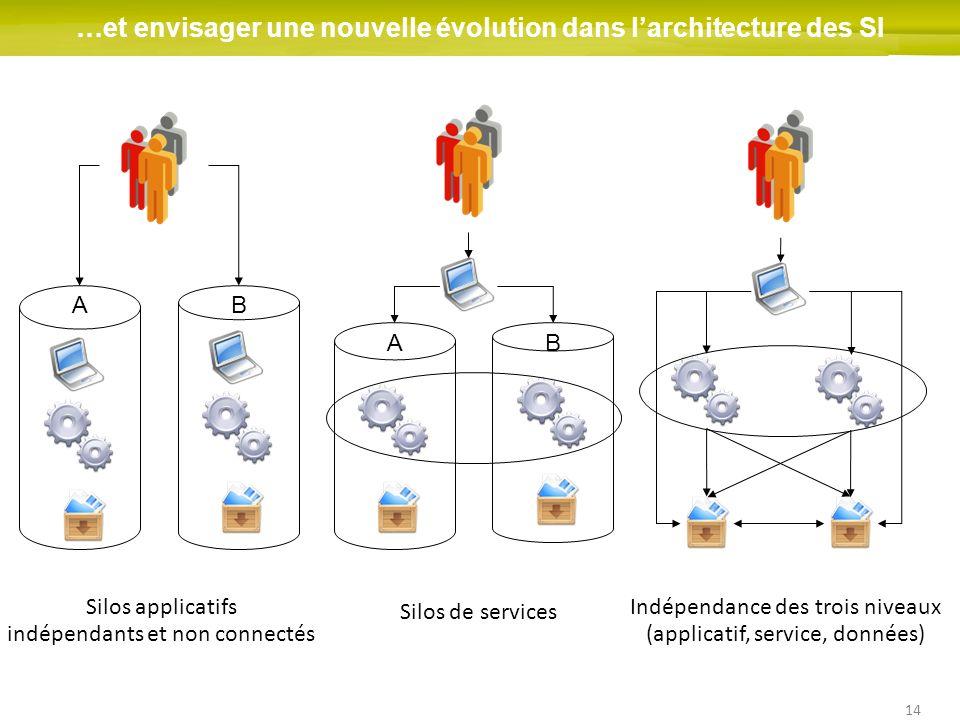 14 …et envisager une nouvelle évolution dans larchitecture des SI BA Silos applicatifs indépendants et non connectés BA Silos de services Indépendance