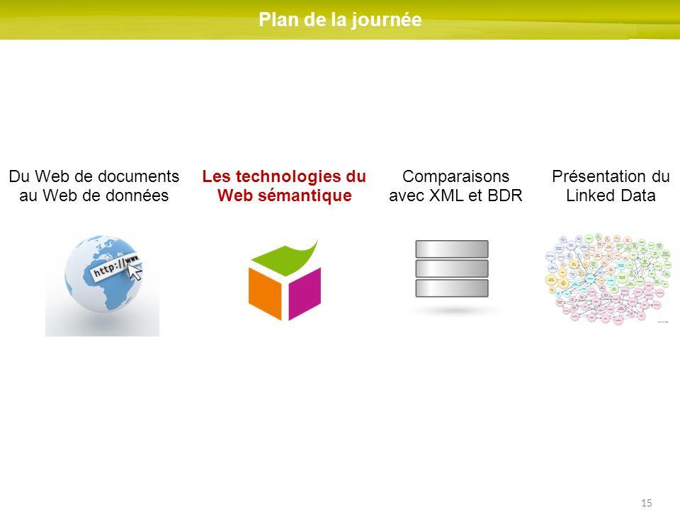 15 Du Web de documents au Web de données Les technologies du Web sémantique Comparaisons avec XML et BDR Présentation du Linked Data Plan de la journé