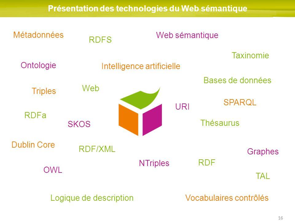 16 Présentation des technologies du Web sémantique RDF Web sémantique RDF/XML RDFa SPARQL Thésaurus Ontologie Logique de description OWL RDFS Taxinomi