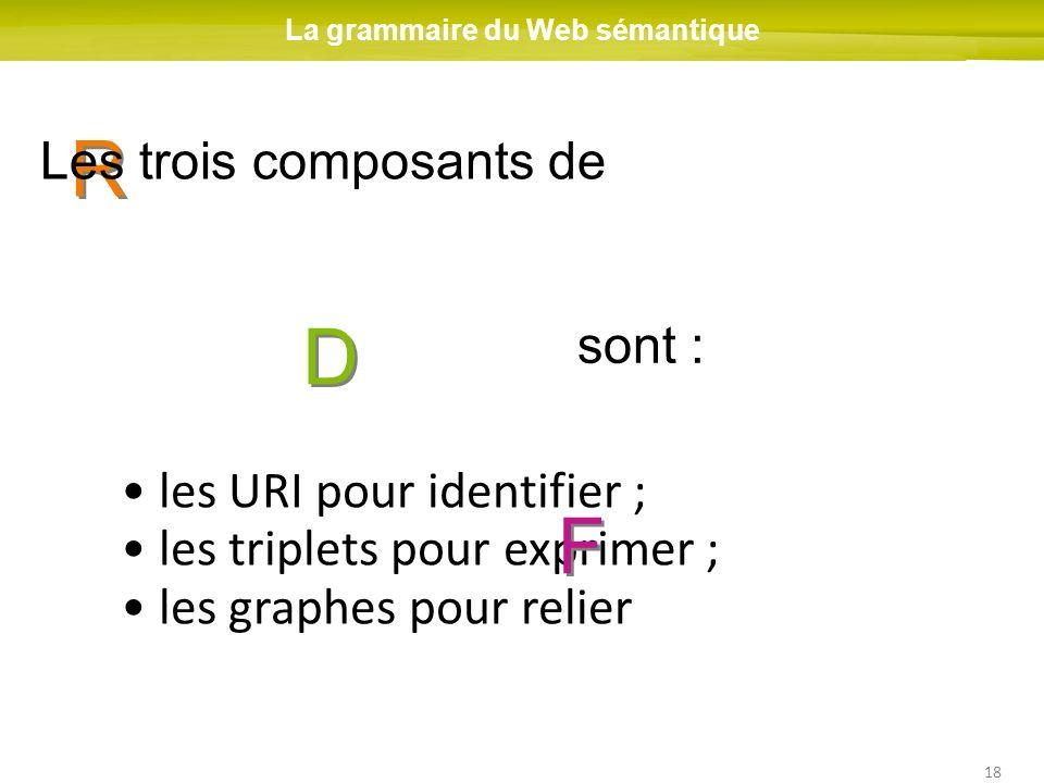 18 R R D D les URI pour identifier ; les triplets pour exprimer ; les graphes pour relier La grammaire du Web sémantique F F Les trois composants de s