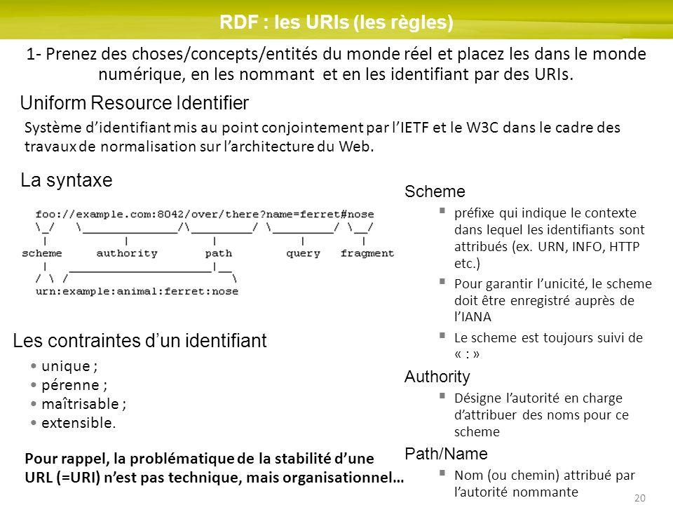 20 RDF : les URIs (les règles) Scheme préfixe qui indique le contexte dans lequel les identifiants sont attribués (ex. URN, INFO, HTTP etc.) Pour gara