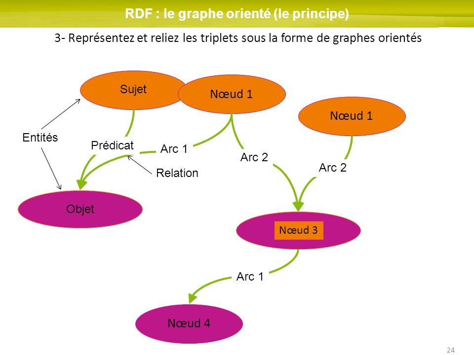 24 Nœud 1 Nœud 2 Arc 1 RDF : le graphe orienté (le principe) 3- Représentez et reliez les triplets sous la forme de graphes orientés Sujet Entités Rel