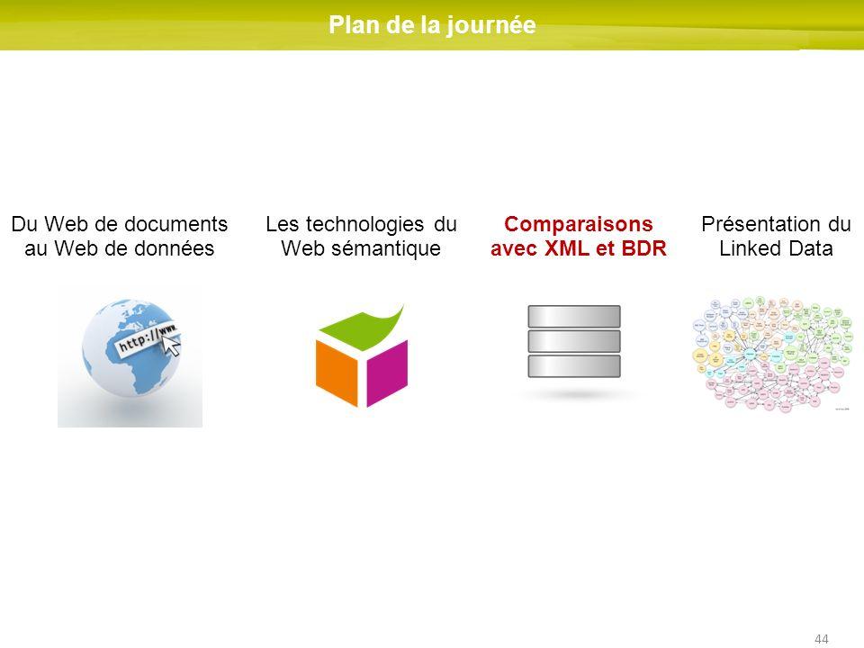 44 Du Web de documents au Web de données Les technologies du Web sémantique Comparaisons avec XML et BDR Présentation du Linked Data Plan de la journé