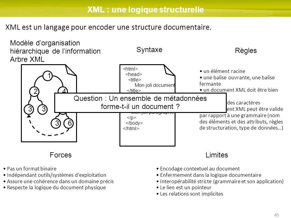 45 XML : une logique structurelle 1 2 33 4 5 3 6 XML est un langage pour encoder une structure documentaire. Modèle dorganisation hiérarchique de linf