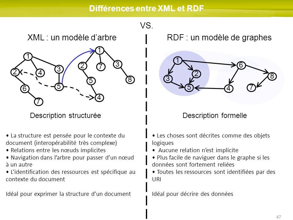47 Différences entre XML et RDF XML : un modèle darbreRDF : un modèle de graphes Description structuréeDescription formelle 1 2 3 6 5 4 7 1 3 8 2 5 4