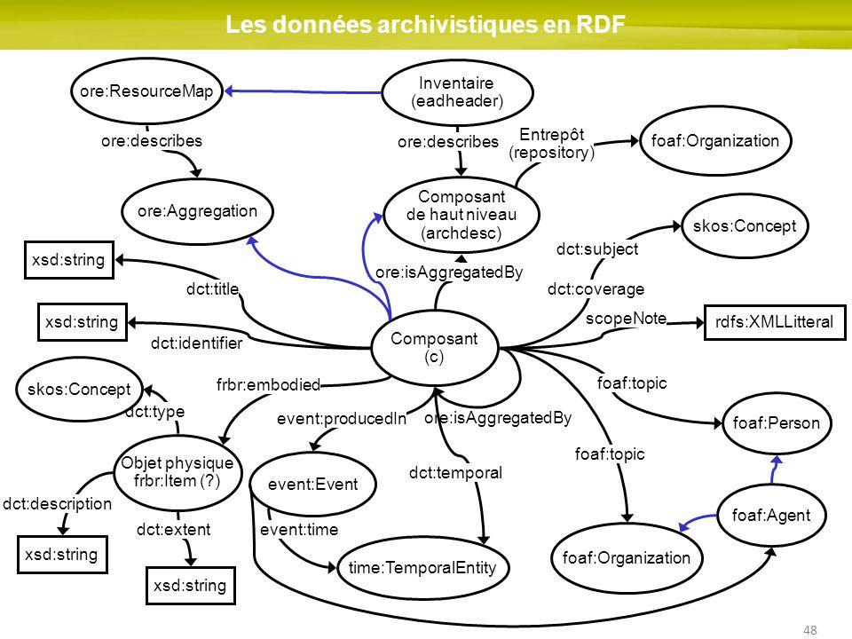 48 ore:isAggregatedBy Les données archivistiques en RDF Composant (c) rdfs:XMLLitteral Composant de haut niveau (archdesc) foaf:Person foaf:Organizati