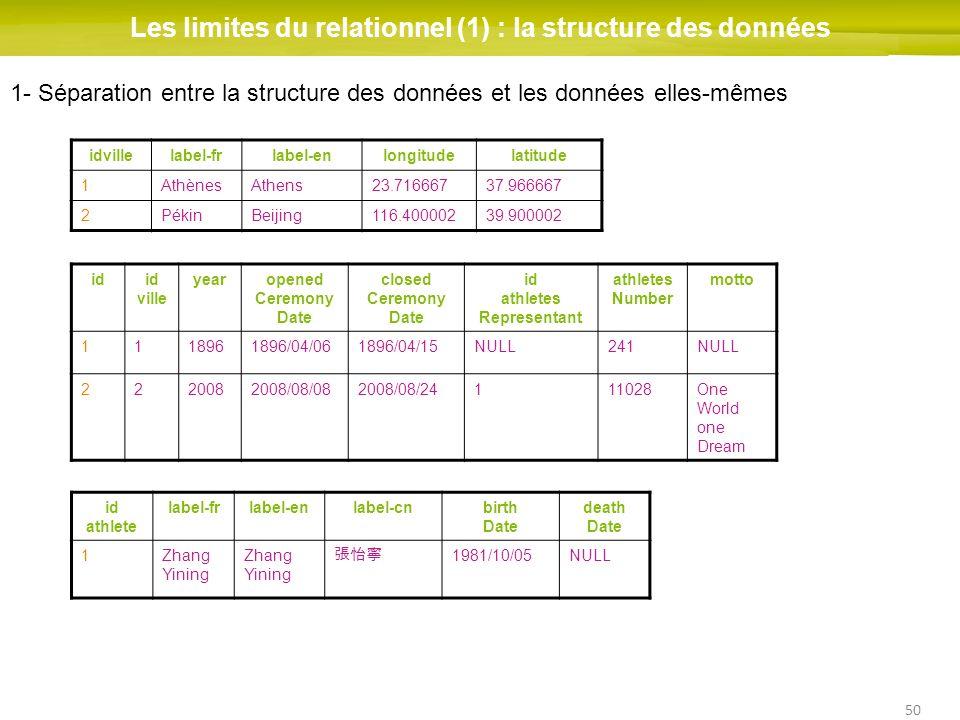 50 Les limites du relationnel (1) : la structure des données idid ville yearopened Ceremony Date closed Ceremony Date id athletes Representant athlete