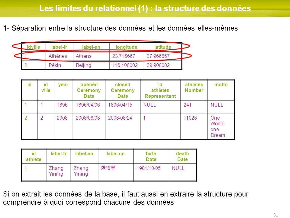 51 Les limites du relationnel (1) : la structure des données idid ville yearopened Ceremony Date closed Ceremony Date id athletes Representant athlete