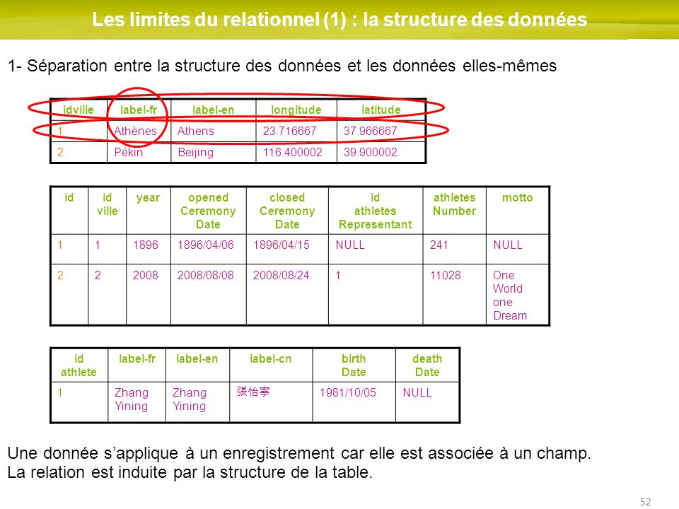 52 Les limites du relationnel (1) : la structure des données idid ville yearopened Ceremony Date closed Ceremony Date id athletes Representant athlete