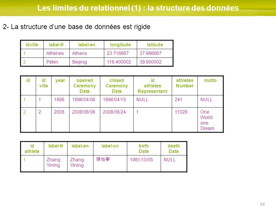 54 Les limites du relationnel (1) : la structure des données idid ville yearopened Ceremony Date closed Ceremony Date id athletes Representant athlete