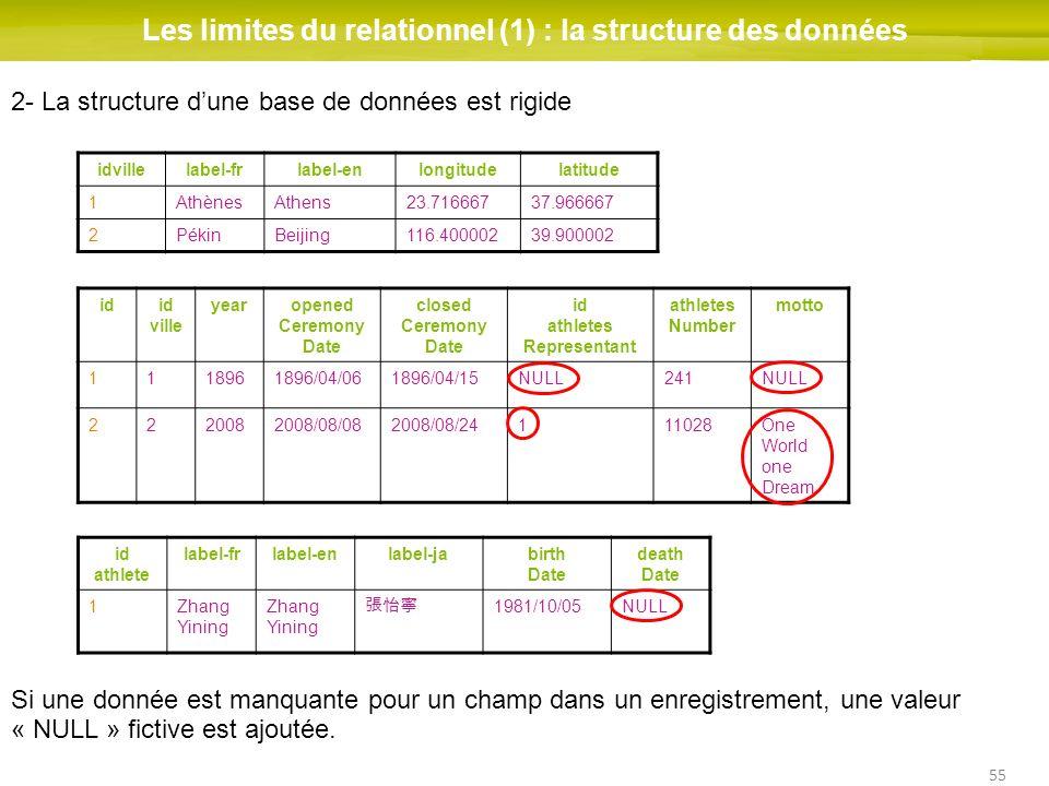 55 Les limites du relationnel (1) : la structure des données idid ville yearopened Ceremony Date closed Ceremony Date id athletes Representant athlete