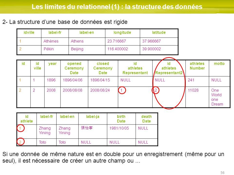 56 Les limites du relationnel (1) : la structure des données idid ville yearopened Ceremony Date closed Ceremony Date id athletes Representant id athl