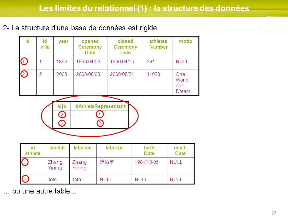 57 Les limites du relationnel (1) : la structure des données idid ville yearopened Ceremony Date closed Ceremony Date athletes Number motto 1118961896