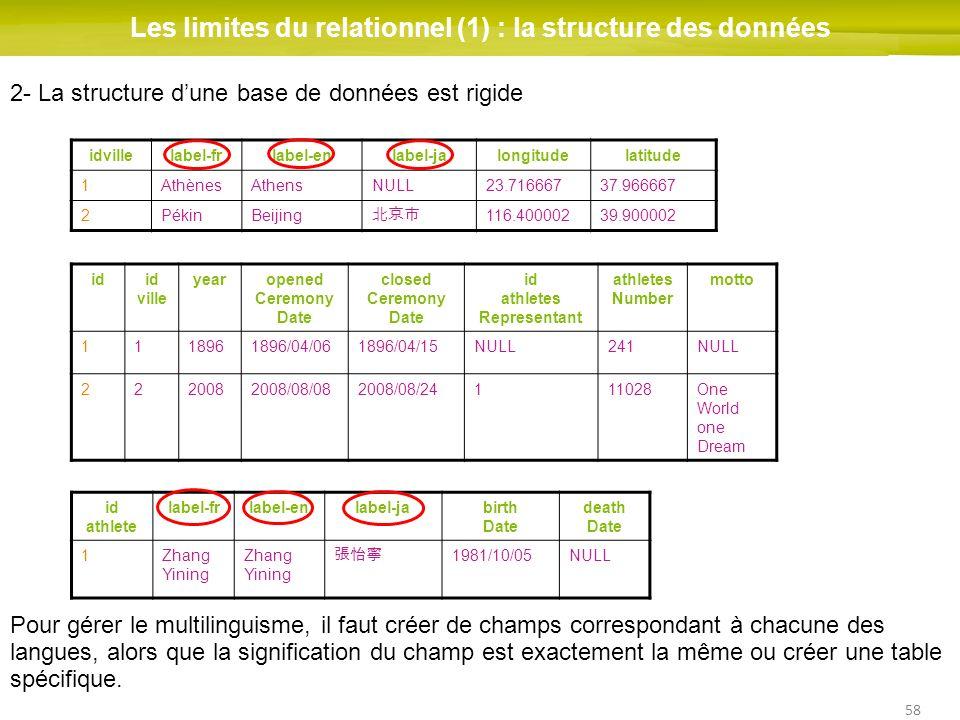 58 Les limites du relationnel (1) : la structure des données idid ville yearopened Ceremony Date closed Ceremony Date id athletes Representant athlete