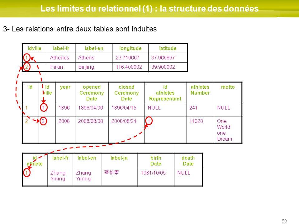 59 Les limites du relationnel (1) : la structure des données idid ville yearopened Ceremony Date closed Ceremony Date id athletes Representant athlete