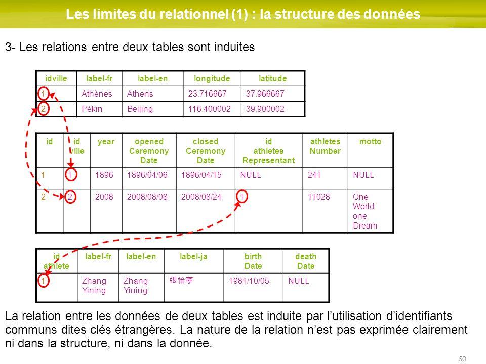 60 Les limites du relationnel (1) : la structure des données idid ville yearopened Ceremony Date closed Ceremony Date id athletes Representant athlete