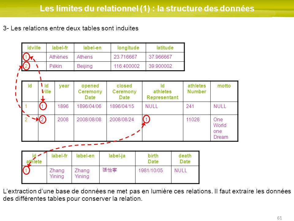 61 Les limites du relationnel (1) : la structure des données idid ville yearopened Ceremony Date closed Ceremony Date id athletes Representant athlete