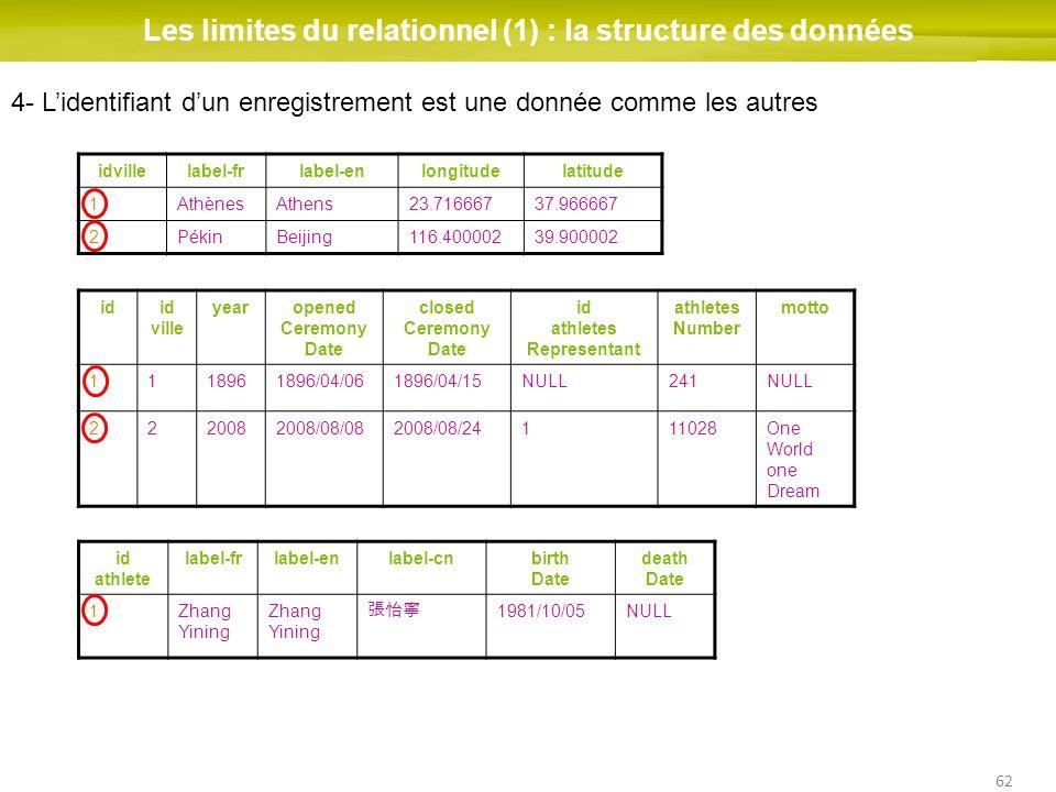 62 Les limites du relationnel (1) : la structure des données idid ville yearopened Ceremony Date closed Ceremony Date id athletes Representant athlete