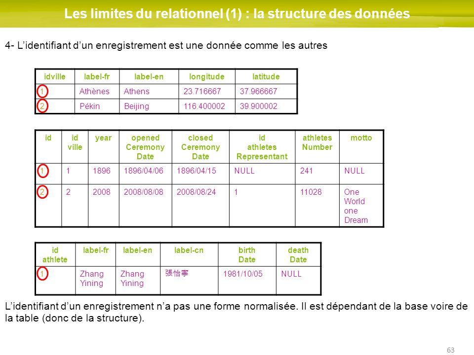 63 Les limites du relationnel (1) : la structure des données idid ville yearopened Ceremony Date closed Ceremony Date id athletes Representant athlete