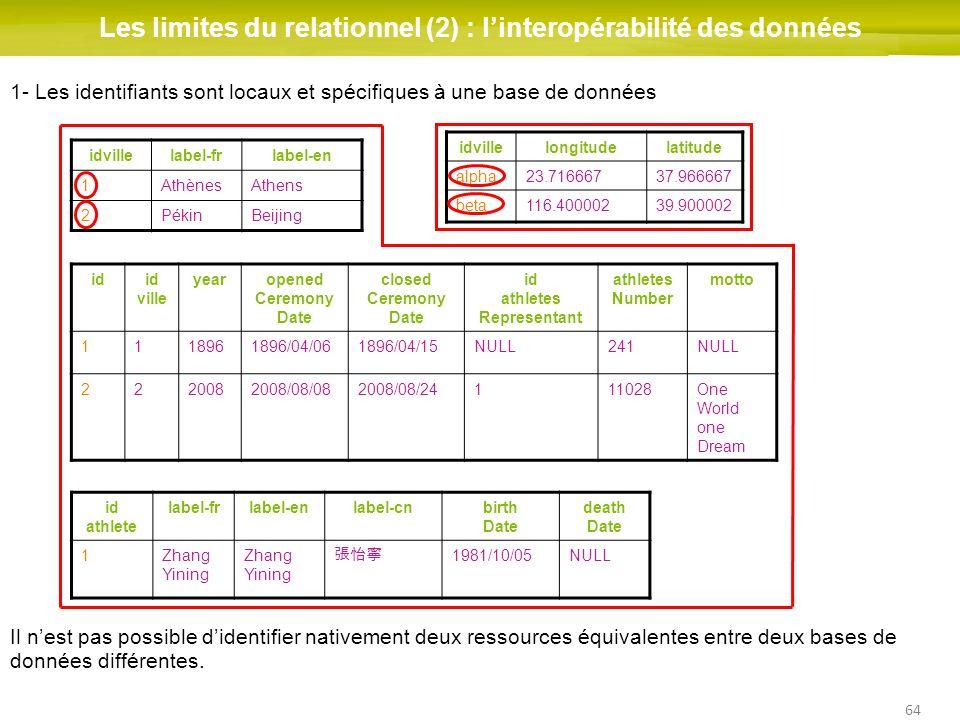 64 Les limites du relationnel (2) : linteropérabilité des données idid ville yearopened Ceremony Date closed Ceremony Date id athletes Representant at