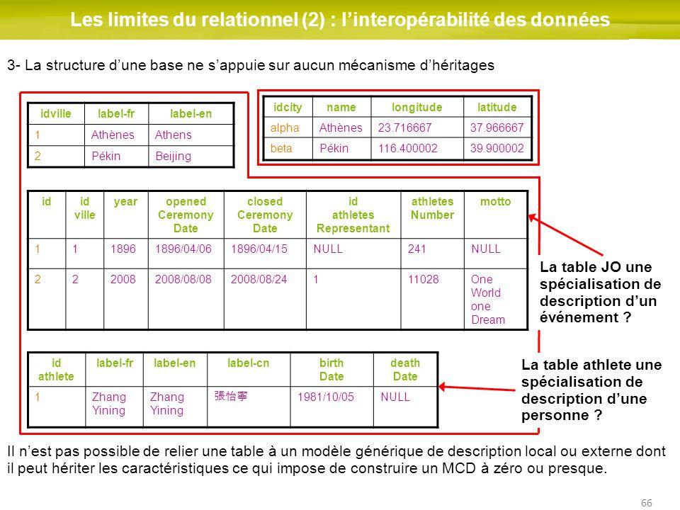 66 Les limites du relationnel (2) : linteropérabilité des données idid ville yearopened Ceremony Date closed Ceremony Date id athletes Representant at