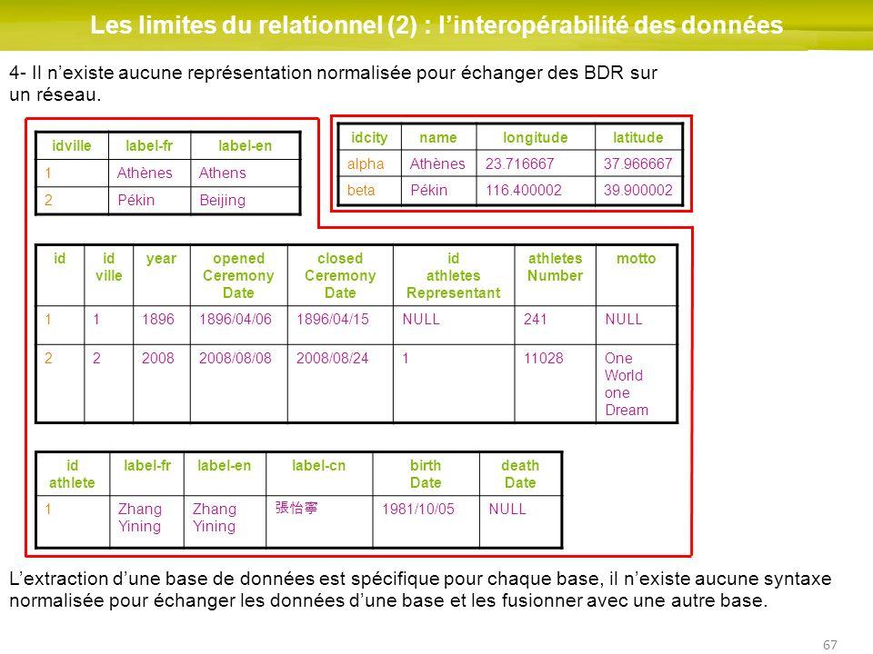 67 Les limites du relationnel (2) : linteropérabilité des données idid ville yearopened Ceremony Date closed Ceremony Date id athletes Representant at