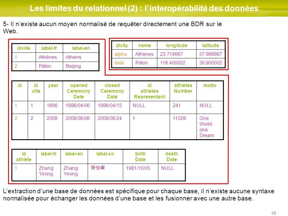 68 Les limites du relationnel (2) : linteropérabilité des données idid ville yearopened Ceremony Date closed Ceremony Date id athletes Representant at