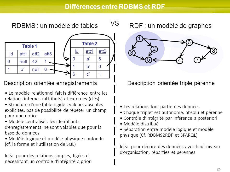 69 Différences entre RDBMS et RDF RDBMS : un modèle de tablesRDF : un modèle de graphes Description orientée enregistrementsDescription orientée tripl