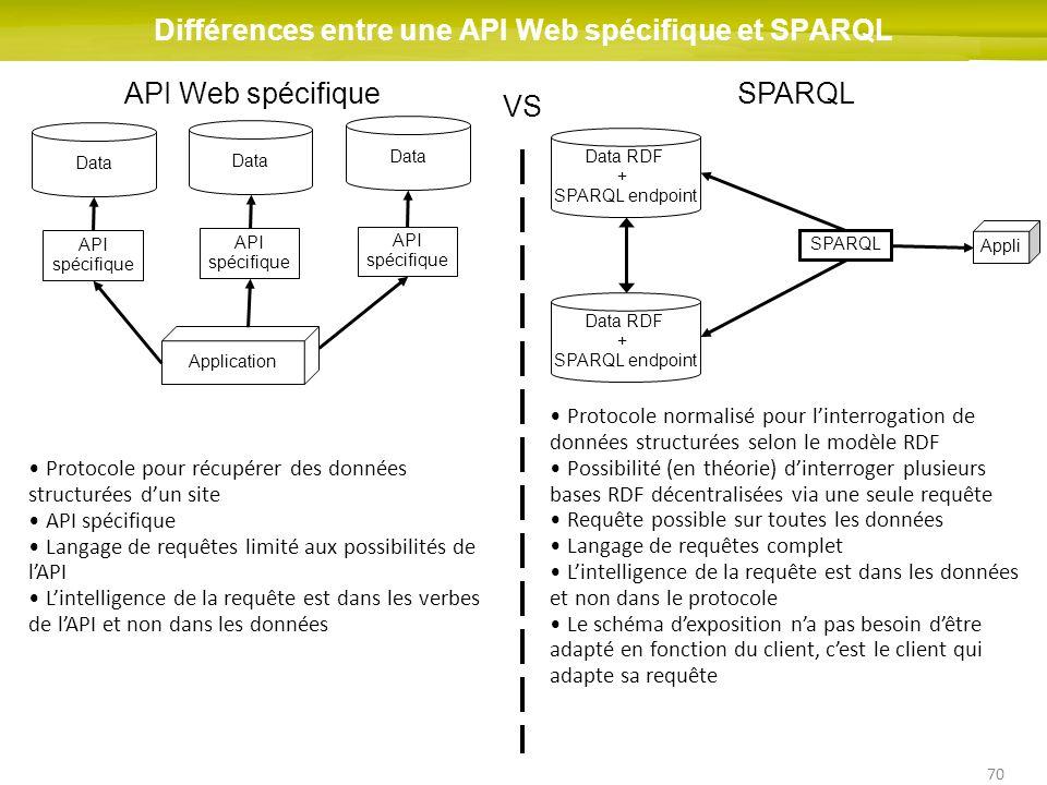 70 Data Application API spécifique Différences entre une API Web spécifique et SPARQL API Web spécifiqueSPARQL VS Protocole normalisé pour linterrogat