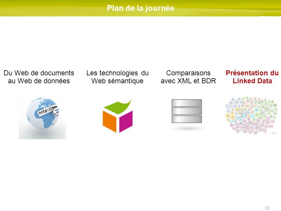 72 Du Web de documents au Web de données Les technologies du Web sémantique Comparaisons avec XML et BDR Présentation du Linked Data Plan de la journé