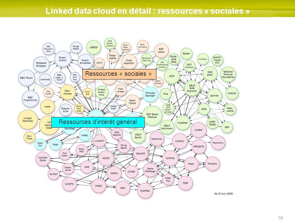 76 Linked data cloud en détail : ressources « sociales » Ressources dintérêt général Ressources « sociales »