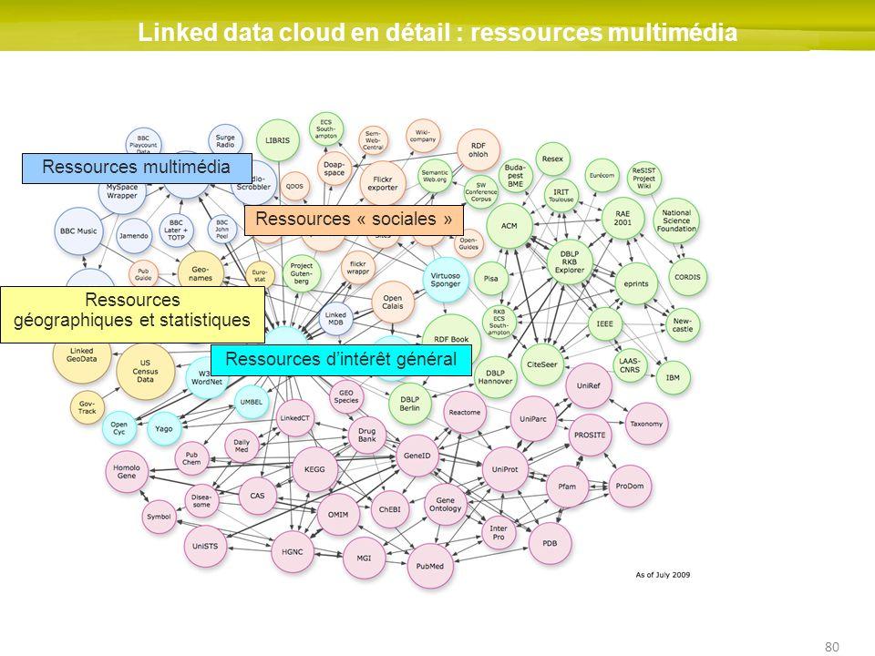 80 Linked data cloud en détail : ressources multimédia Ressources dintérêt général Ressources « sociales » Ressources géographiques et statistiques Re