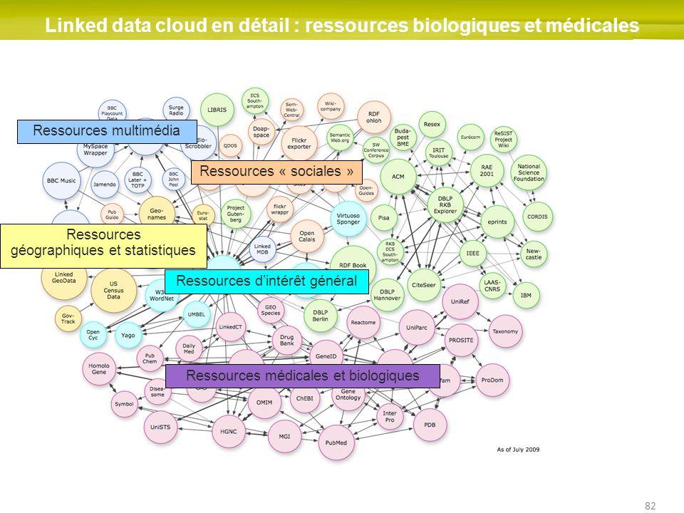 82 Linked data cloud en détail : ressources biologiques et médicales Ressources dintérêt général Ressources « sociales » Ressources géographiques et s