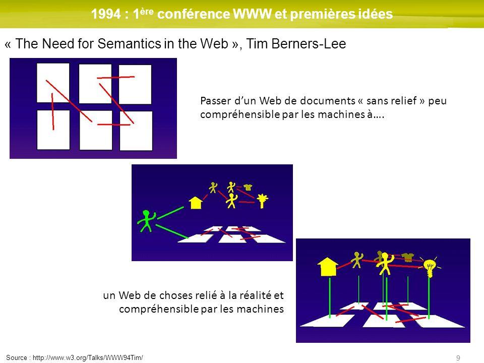 9 1994 : 1 ère conférence WWW et premières idées « The Need for Semantics in the Web », Tim Berners-Lee Passer dun Web de documents « sans relief » pe