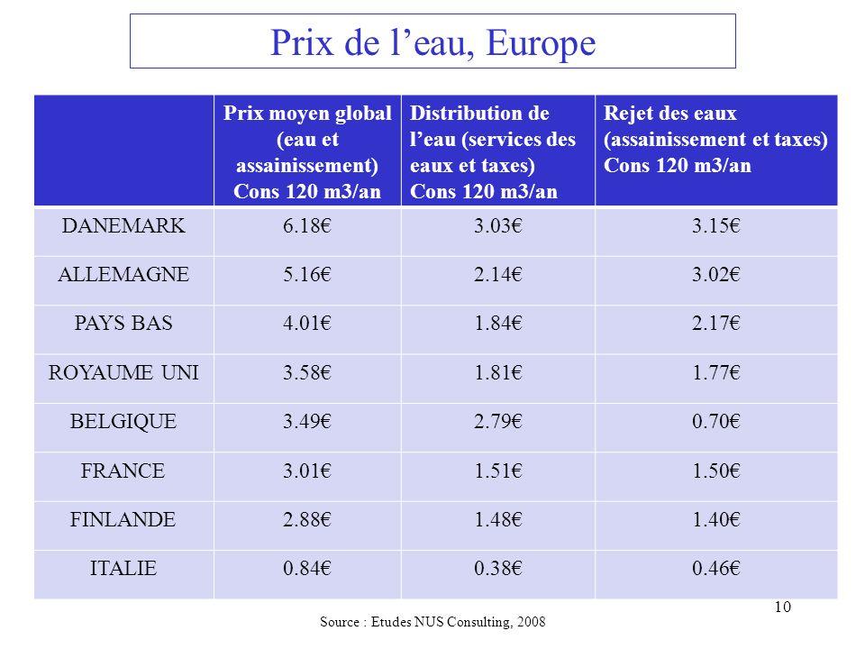 Prix de leau, Europe Prix moyen global (eau et assainissement) Cons 120 m3/an Distribution de leau (services des eaux et taxes) Cons 120 m3/an Rejet d