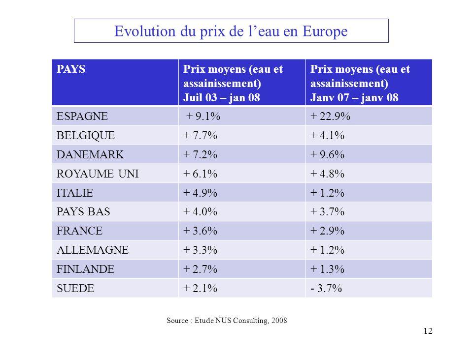 Evolution du prix de leau en Europe PAYSPrix moyens (eau et assainissement) Juil 03 – jan 08 Prix moyens (eau et assainissement) Janv 07 – janv 08 ESP