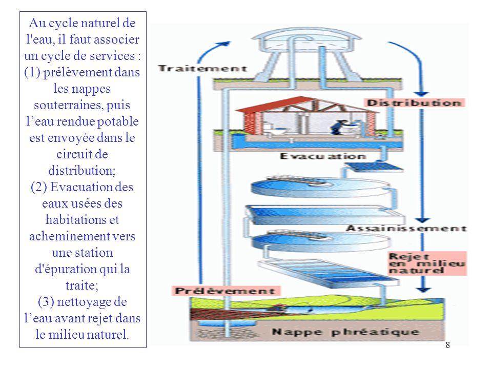 Au cycle naturel de l'eau, il faut associer un cycle de services : (1) prélèvement dans les nappes souterraines, puis leau rendue potable est envoyée