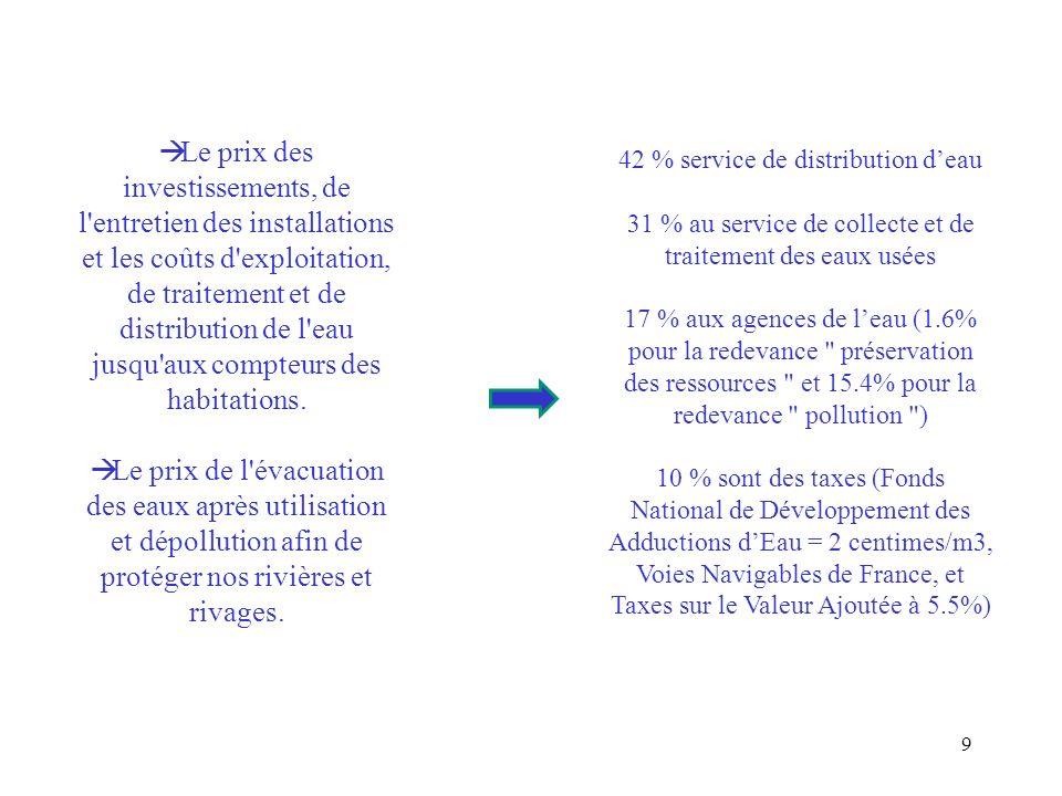 Prix de leau, Europe Prix moyen global (eau et assainissement) Cons 120 m3/an Distribution de leau (services des eaux et taxes) Cons 120 m3/an Rejet des eaux (assainissement et taxes) Cons 120 m3/an DANEMARK6.183.033.15 ALLEMAGNE5.162.143.02 PAYS BAS4.011.842.17 ROYAUME UNI3.581.811.77 BELGIQUE3.492.790.70 FRANCE3.011.511.50 FINLANDE2.881.481.40 ITALIE0.840.380.46 Source : Etudes NUS Consulting, 2008 10