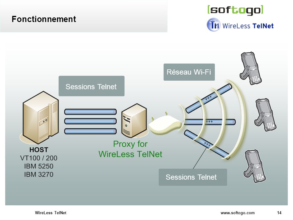 14WireLess TelNet www.softogo.com Sessions Telnet Réseau Wi-Fi Sessions Telnet Fonctionnement