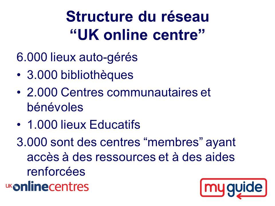 Structure du réseau UK online centre 6.000 lieux auto-gérés 3.000 bibliothèques 2.000 Centres communautaires et bénévoles 1.000 lieux Educatifs 3.000 sont des centres membres ayant accès à des ressources et à des aides renforcées