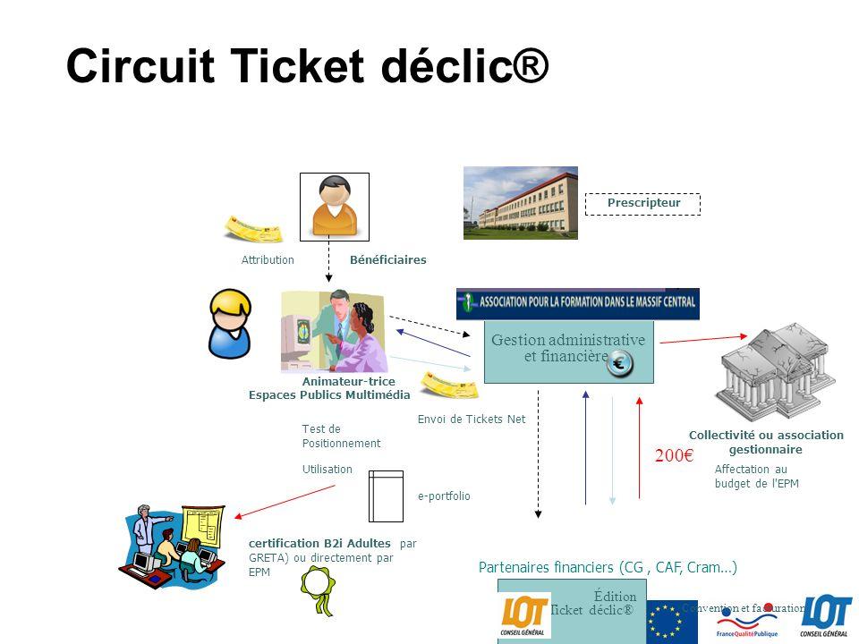 Gestion administrative et financière Envoi de Tickets Net Utilisation Édition Ticket déclic® Prescripteur Bénéficiaires Circuit Ticket déclic® certifi