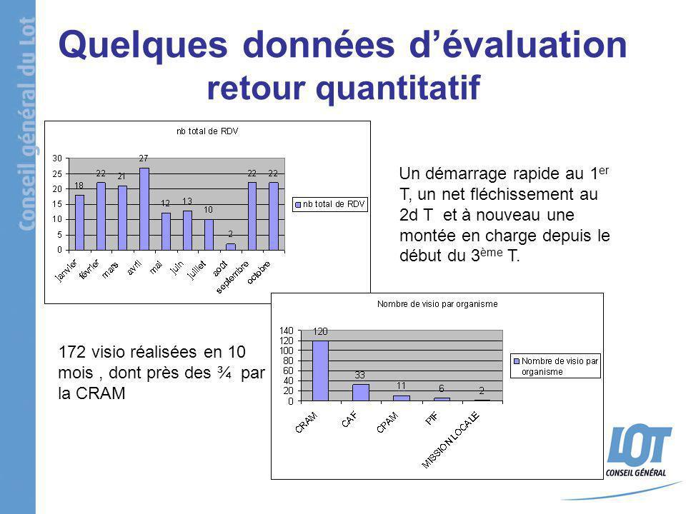 Quelques données dévaluation retour quantitatif Un démarrage rapide au 1 er T, un net fléchissement au 2d T et à nouveau une montée en charge depuis l