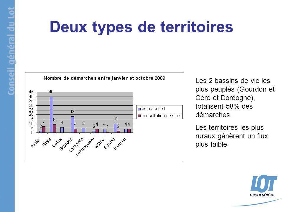 Deux types de territoires Les 2 bassins de vie les plus peuplés (Gourdon et Cère et Dordogne), totalisent 58% des démarches. Les territoires les plus