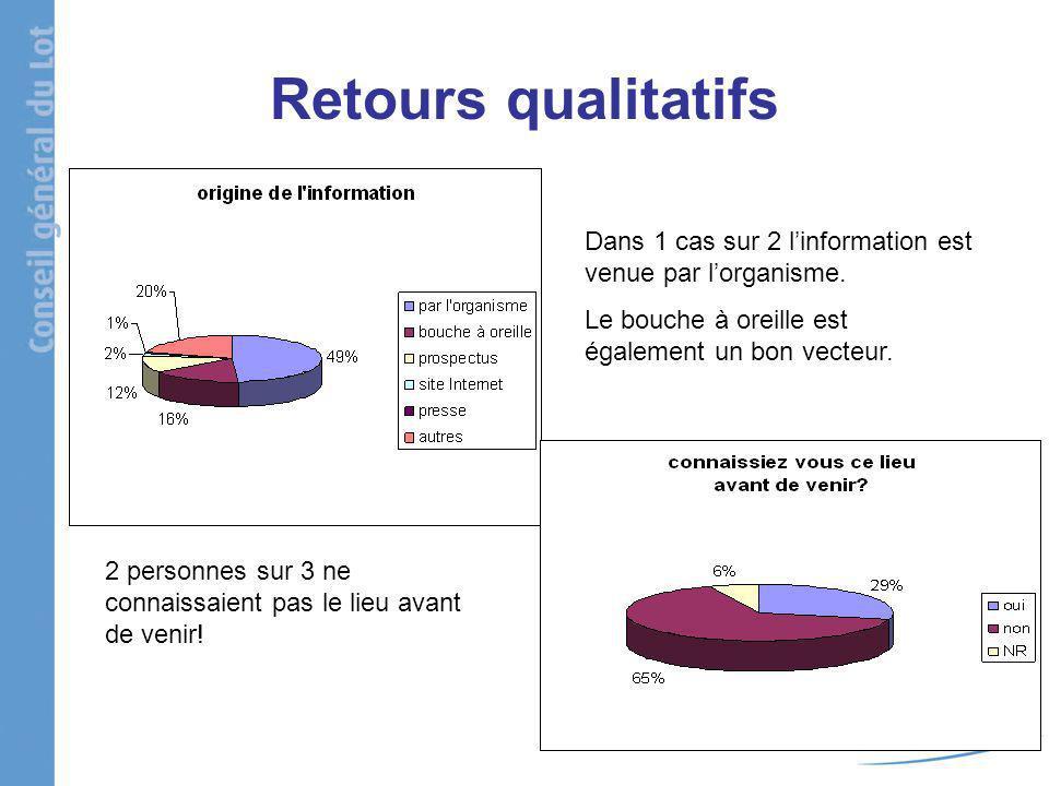 Retours qualitatifs Dans 1 cas sur 2 linformation est venue par lorganisme.