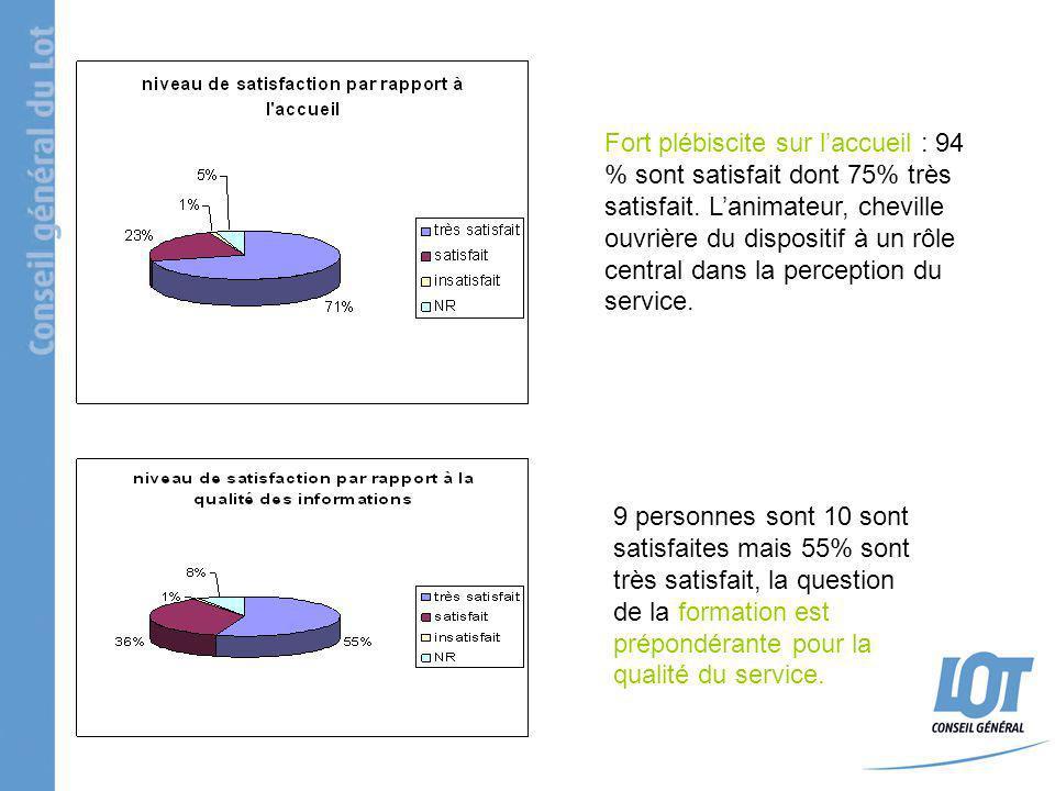 Fort plébiscite sur laccueil : 94 % sont satisfait dont 75% très satisfait. Lanimateur, cheville ouvrière du dispositif à un rôle central dans la perc