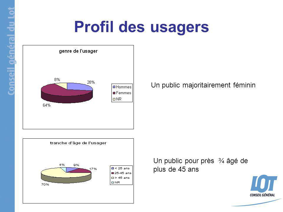 Profil des usagers Un public majoritairement féminin Un public pour près ¾ âgé de plus de 45 ans